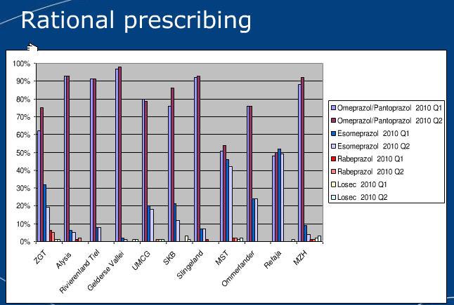 cholesterol tabletten simvastatine